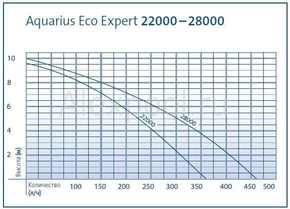 aquarius Eco expert shema