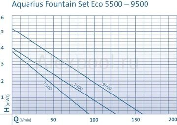 Aquarius Fountain Set Eco
